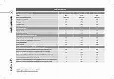 anhängelast opel insignia opel insignia technische daten pdf moto