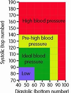 what should your blood pressure be according to your age