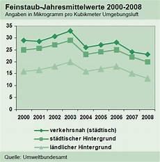 feinstaub grenzwerte büro feinstaub in deutschland institut der deutschen wirtschaft