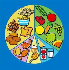 a balanced diet science blog novaschool 3esoa