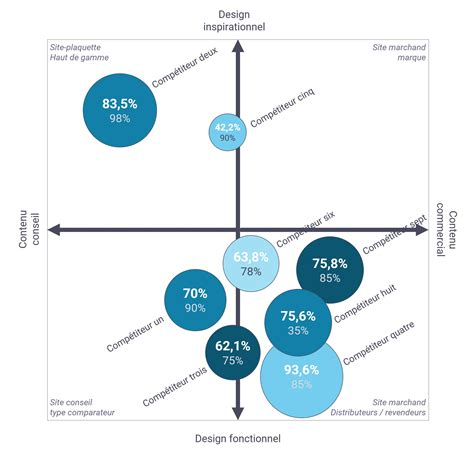 Comment Analyser La Concurrence