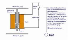 elektromagnet berechnen online eisenkern in einer spule clubaerodesgarrigues org