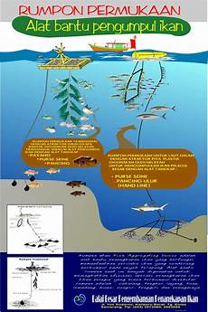 Rumpon Alat Bantu Untuk Meningkatkan Hasil Tangkapan Ikan