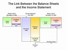 financial management for business presentations