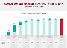 dati aziende luxury retail trends emerging in 2018