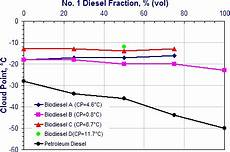 temperature gel gasoil low temperature operability of biodiesel