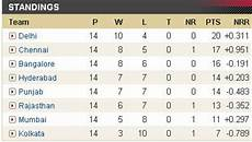 ipl points table ipl mania ipl 2 points table before semi finals delhi