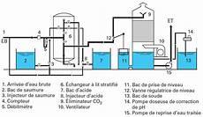 eaux industrielles traitement des eaux d appoint
