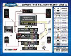 home theater subwoofer wiring diagram home theater wiring