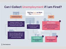 Can You Get Unemployment If You Get Fired,Can a furloughed employee in California get unemployment|2021-01-26