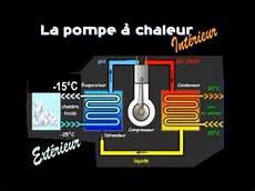 géothermie pompe à chaleur pompe 224 chaleur d 233 monstration
