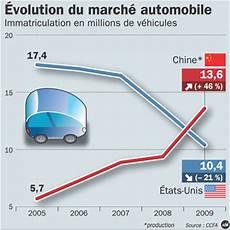 le marché de l automobile la chine est le premier march 233 de l automobile