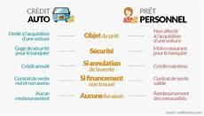 Credit Voiture Occasion Simulation Le Monde De L Auto