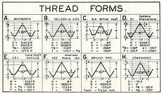thread form table