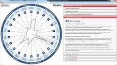 Le Rapport Dynamique Papi 3