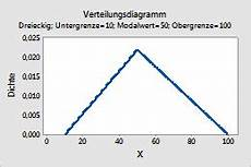 ausw 228 hlen der verteilung und eingeben der parameter minitab