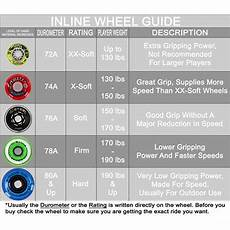 Roller Hockey Wheel Softness Chart Labeda Rocket Propelled Gripper Inline Hockey Wheels