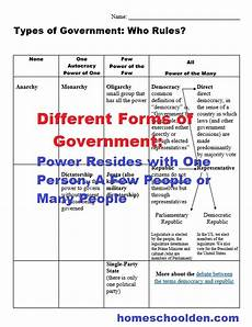 types of governments worksheets world leaders currently