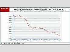 美元汇率今日对人民币汇率