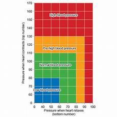 Kaload Ck17s Rate Blood Pressure by Gcse Bitesize Monitoring The