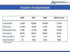 Apartment Market Data by Apartmentdata Bullish On 2019 Houston Multifamily