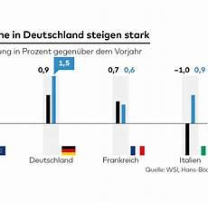 eu vergleich in deutschland steigen die l 246 hne besonders