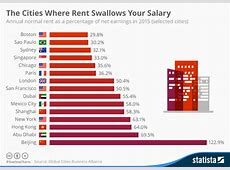 Chart: The Cities Where Rent Swallows Your Salary   Statista