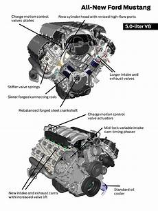 2015 17 Ford Coyote Mustang Engine Specs 5 0l Lmr
