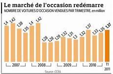 le marché de l automobile le march 233 de l automobile d occasion rembraye