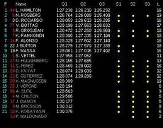 formel 1 qualifying ergebnisse f1 gp qualifying results formula1