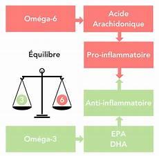 om 233 ga 3 et om 233 ga 6 tout savoir sur les acides gras
