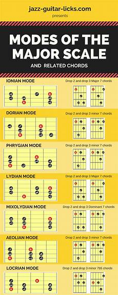 guitar scales and modes seven modes of the major scale and related chords guitarlessons