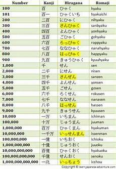 japanese worksheet numbers 19541 how to spell numbers numbers 1 100 learn the numbers from 1 to 100 in level