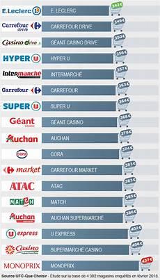 classement supermarché moins cher supermarch 233 le palmar 232 s des enseignes de la grande