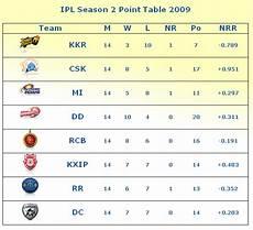 ipl points table ipl all season wallpapers ipl all season point table