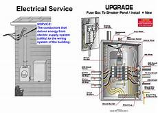 Household Fuse Box Part Wiring Diagram