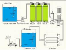 Industrielle Charbon Actif Filtre 192 Eau Quartz Filtre 192