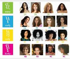 Pictures Of Different Types Of Curly Hair naturally curly hair types discover yours hairstylec