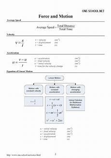 spm form 4 phyiscs formulae list spm physics form 4 form 5 revision notes