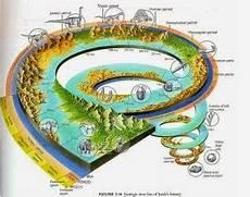 Proses Evolusi Bumi Beberapa Periode
