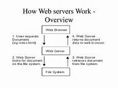 ppt web server powerpoint presentation id 22251
