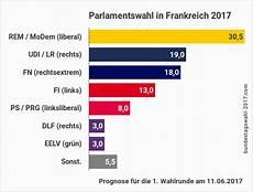 wahl frankreich prognose parlamentswahl in frankreich 2017 wahl der