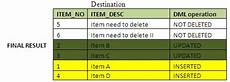 sqlalchemy insert if not exists else update understanding the merge dml statement in sql server 2008 sqlservercentral