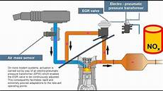Principle Of Exhaust Gas Re Circulation Egr
