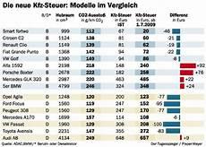 Kfz Steuer Ein Smart F 252 R 20 Verbraucher Tagesspiegel