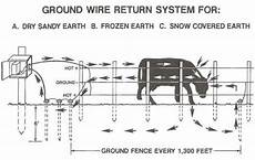 yet another electric fence question