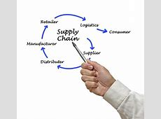 supply chain management software reviews