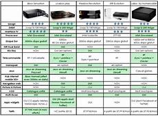 comparatif opérateur comparatif box fibre