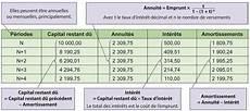 calcul remboursement emprunt excel formule