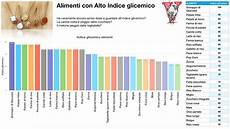 lista indice glicemico alimenti l indice glicemico 232 una cagata pazzesca project